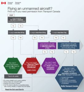 Infographic released by Transport Canada discussing permission to fly UAVs.